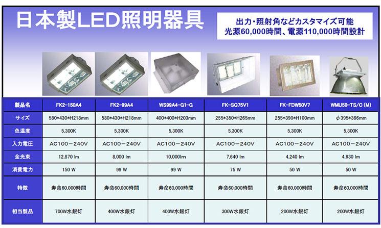 日本製LED照明器具