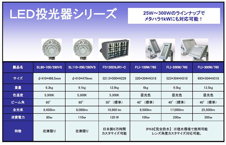 LED投光器シリーズ