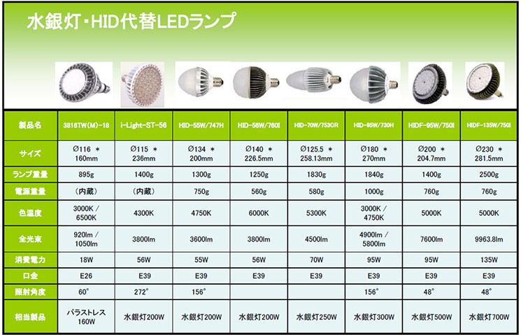 水銀灯・HID代替LEDランプ