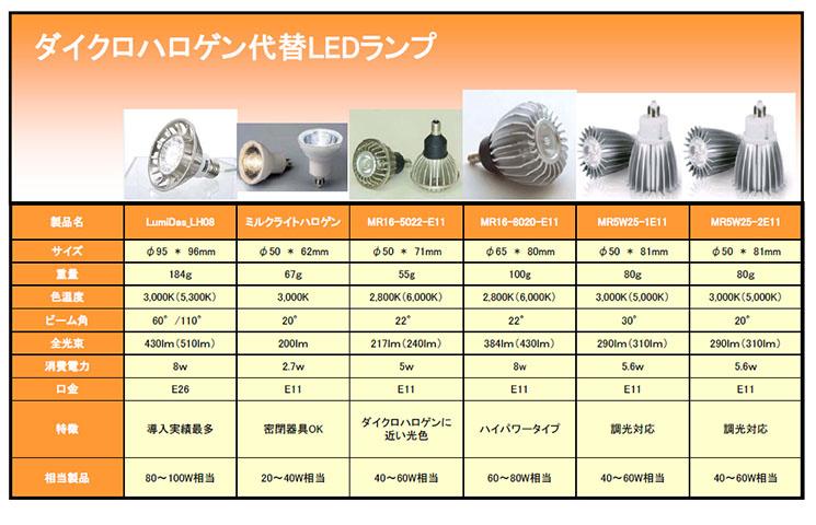 ダイクロハロゲン代替LEDランプ