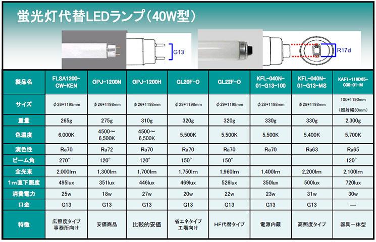 蛍光灯代替LEDランプ(40W型)