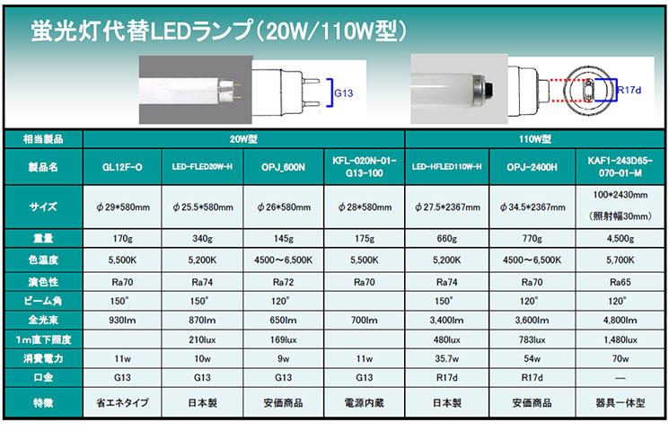 蛍光灯代替LEDランプ(20W/110W型)